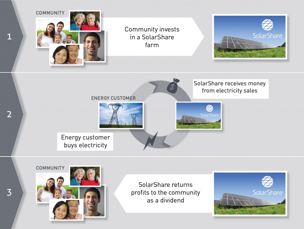How SolarShare works